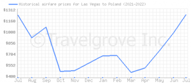 Price overview for flights from Las Vegas to Poland