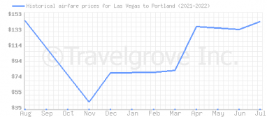 Price overview for flights from Las Vegas to Portland