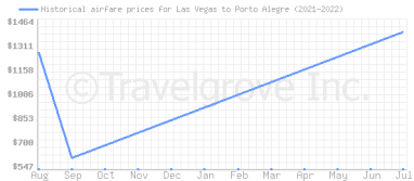 Price overview for flights from Las Vegas to Porto Alegre