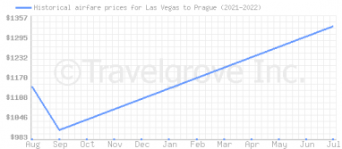 Price overview for flights from Las Vegas to Prague