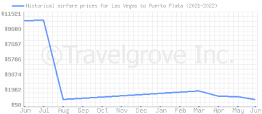Price overview for flights from Las Vegas to Puerto Plata