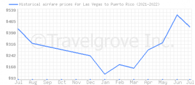 Price overview for flights from Las Vegas to Puerto Rico