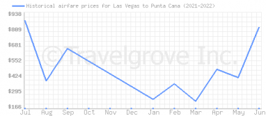 Price overview for flights from Las Vegas to Punta Cana