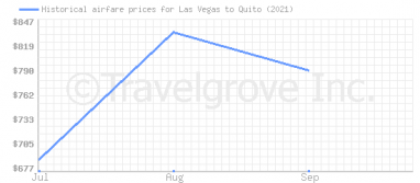 Price overview for flights from Las Vegas to Quito