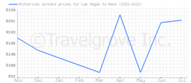Price overview for flights from Las Vegas to Reno