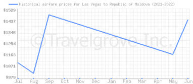 Price overview for flights from Las Vegas to Republic of Moldova