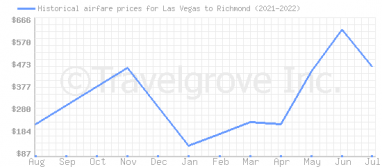Price overview for flights from Las Vegas to Richmond