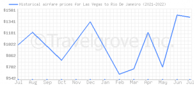 Price overview for flights from Las Vegas to Rio De Janeiro