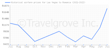 Price overview for flights from Las Vegas to Romania