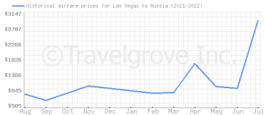 Price overview for flights from Las Vegas to Russia