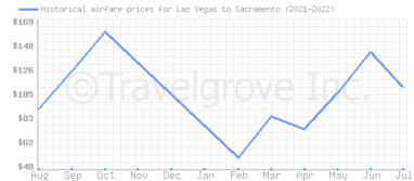 Price overview for flights from Las Vegas to Sacramento