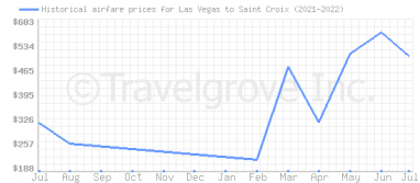 Price overview for flights from Las Vegas to Saint Croix