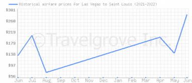 Price overview for flights from Las Vegas to Saint Louis
