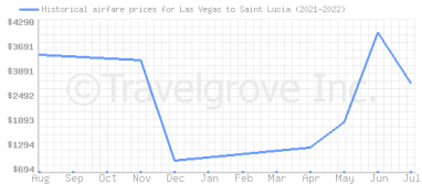 Price overview for flights from Las Vegas to Saint Lucia