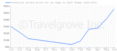 Price overview for flights from Las Vegas to Saint Thomas