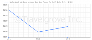 Price overview for flights from Las Vegas to Salt Lake City