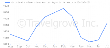 Price overview for flights from Las Vegas to San Antonio