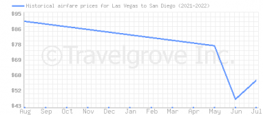 Price overview for flights from Las Vegas to San Diego