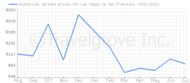 Price overview for flights from Las Vegas to San Francisco