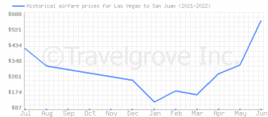 Price overview for flights from Las Vegas to San Juan