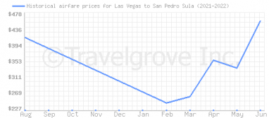 Price overview for flights from Las Vegas to San Pedro Sula