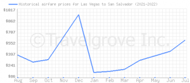 Price overview for flights from Las Vegas to San Salvador