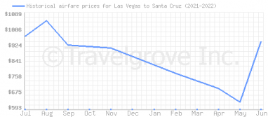 Price overview for flights from Las Vegas to Santa Cruz