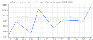Price overview for flights from Las Vegas to Santiago
