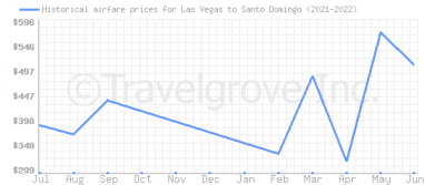 Price overview for flights from Las Vegas to Santo Domingo