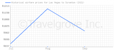 Price overview for flights from Las Vegas to Scranton