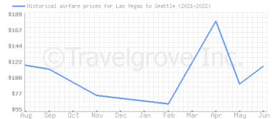 Price overview for flights from Las Vegas to Seattle