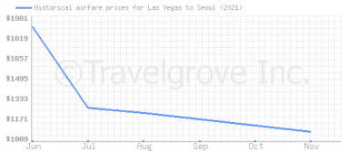Price overview for flights from Las Vegas to Seoul