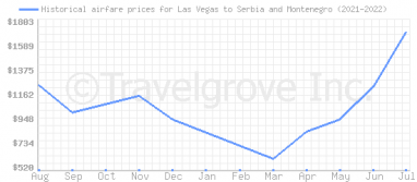 Price overview for flights from Las Vegas to Serbia and Montenegro