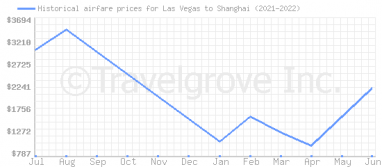 Price overview for flights from Las Vegas to Shanghai