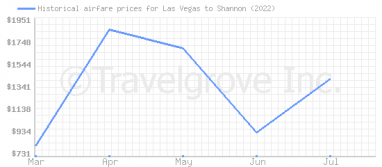 Price overview for flights from Las Vegas to Shannon