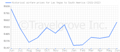 Price overview for flights from Las Vegas to South America