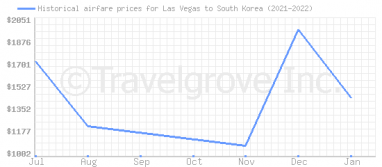 Price overview for flights from Las Vegas to South Korea