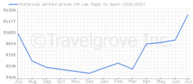 Price overview for flights from Las Vegas to Spain