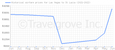 Price overview for flights from Las Vegas to St Lucia