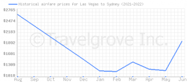Price overview for flights from Las Vegas to Sydney