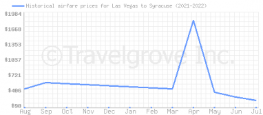 Price overview for flights from Las Vegas to Syracuse