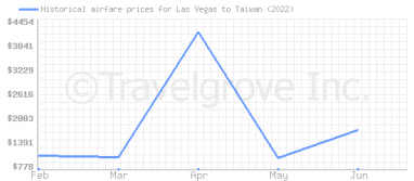 Price overview for flights from Las Vegas to Taiwan