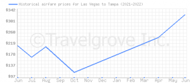 Price overview for flights from Las Vegas to Tampa
