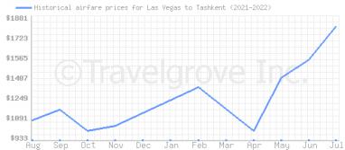 Price overview for flights from Las Vegas to Tashkent