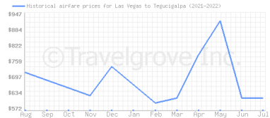 Price overview for flights from Las Vegas to Tegucigalpa