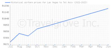 Price overview for flights from Las Vegas to Tel Aviv