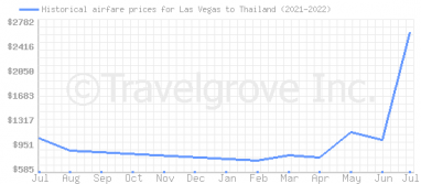 Price overview for flights from Las Vegas to Thailand