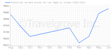 Price overview for flights from Las Vegas to Tirana