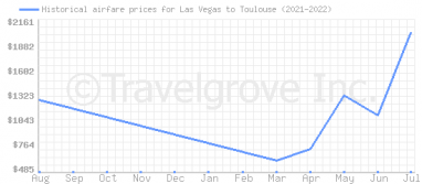 Price overview for flights from Las Vegas to Toulouse