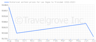 Price overview for flights from Las Vegas to Trinidad